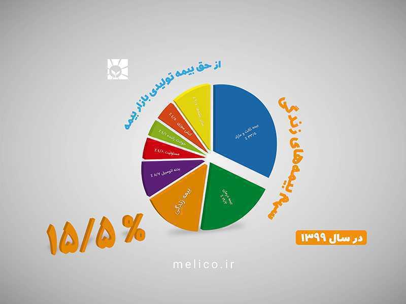 سهم بیمههای زندگی از حق بیمه تولیدی بازار بیمه کشور ۱۵.۵ درصد است